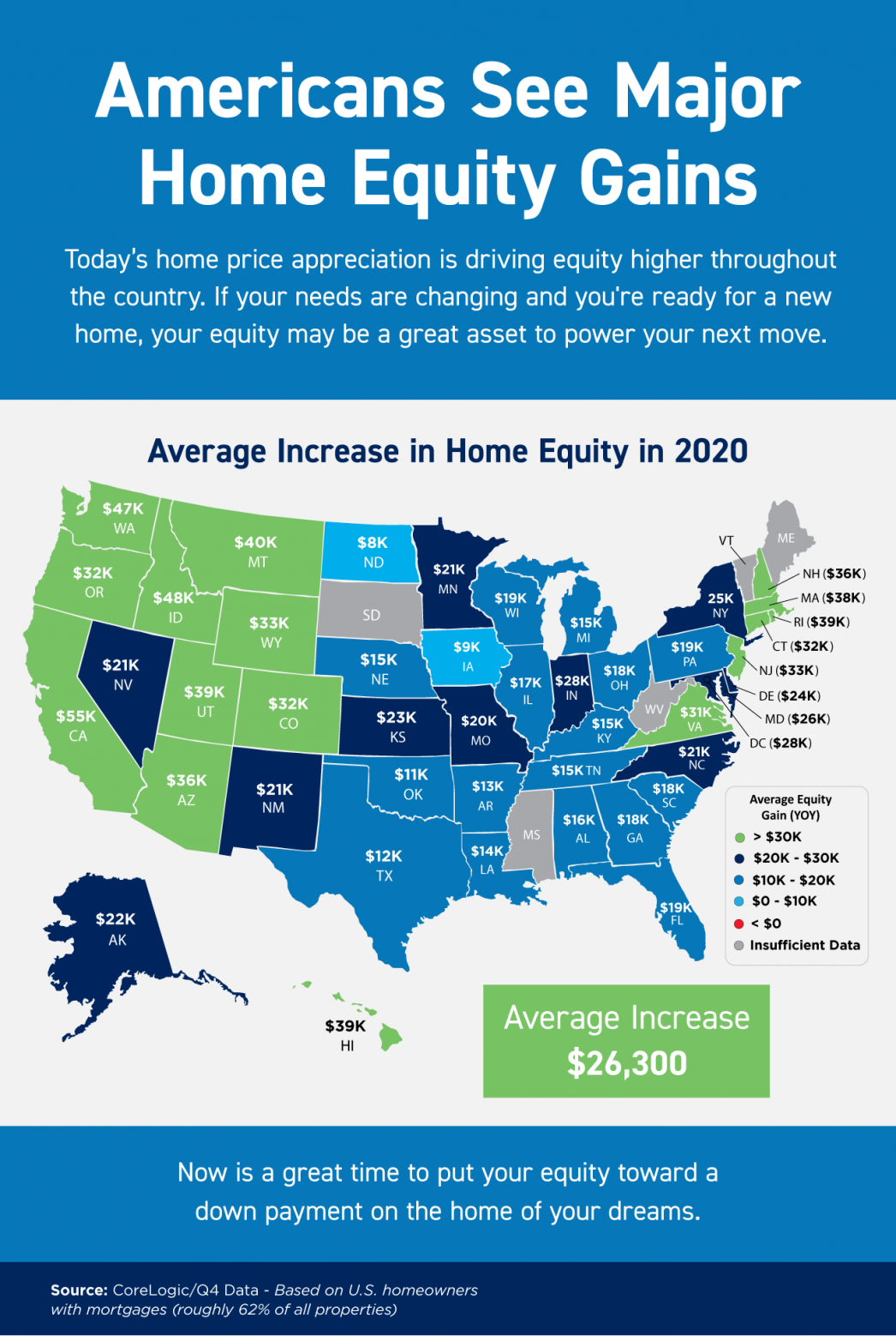 Americans See Major Home Equity Gains [INFOGRAPHIC] | MyKCM