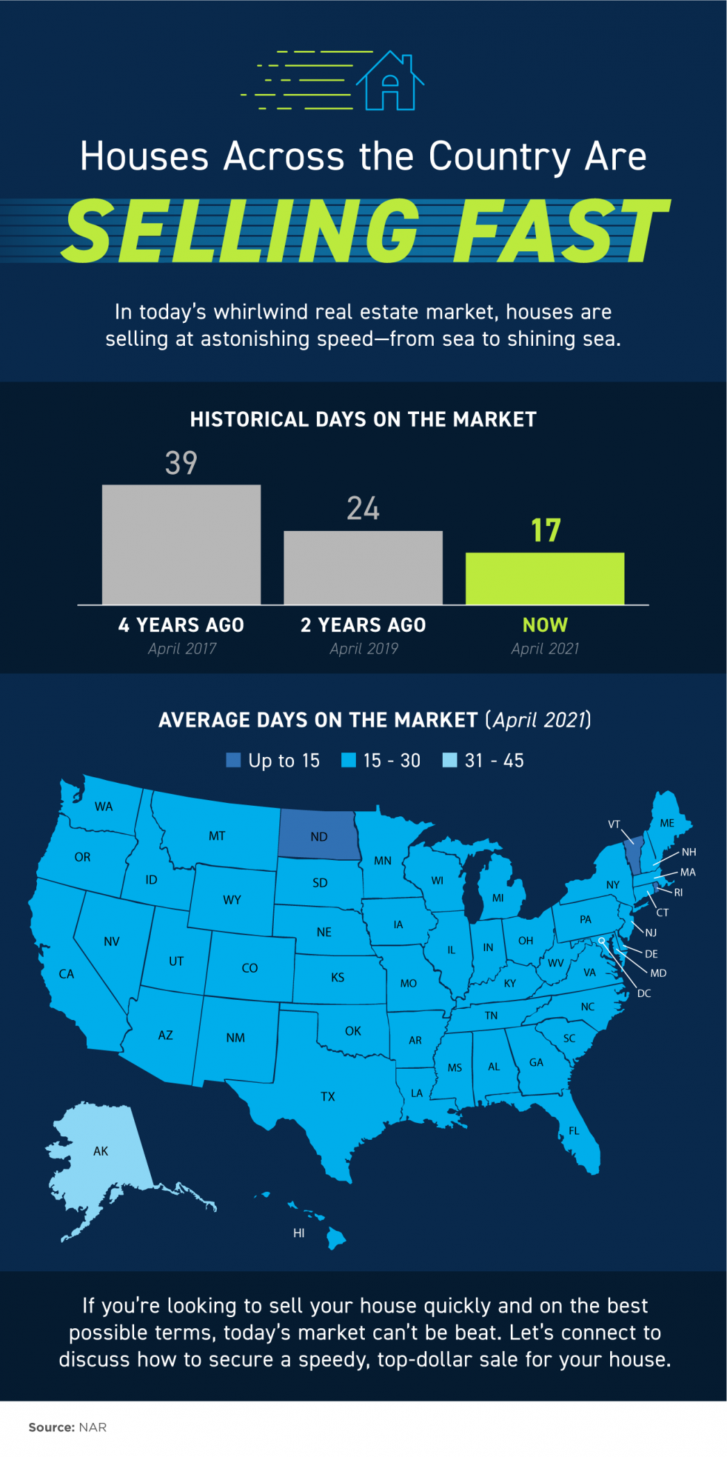 Homes Across the Country Are Selling Fast [INFOGRAPHIC]   MyKCM