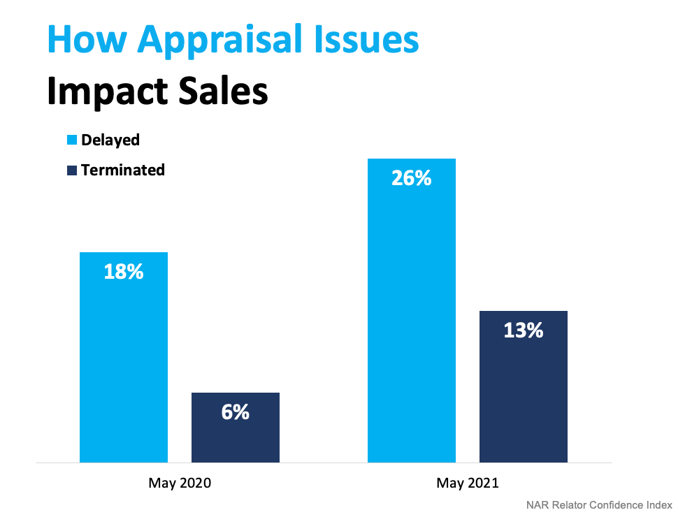 What To Expect as Appraisal Gaps Grow   MyKCM