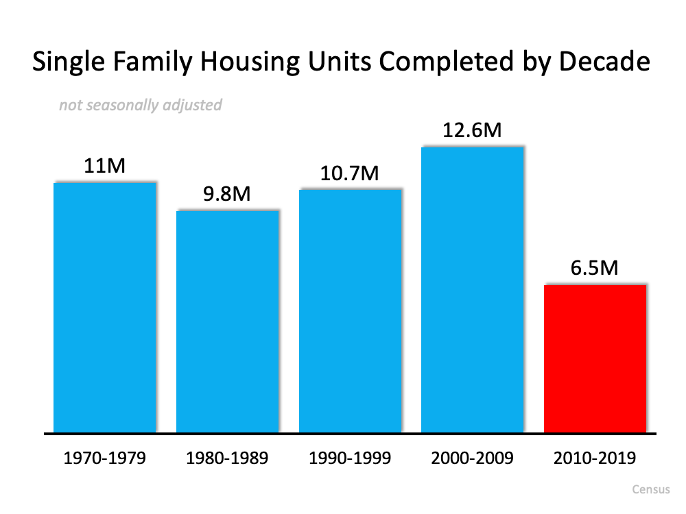 3 Charts That Show This Isn't a Housing Bubble   MyKCM