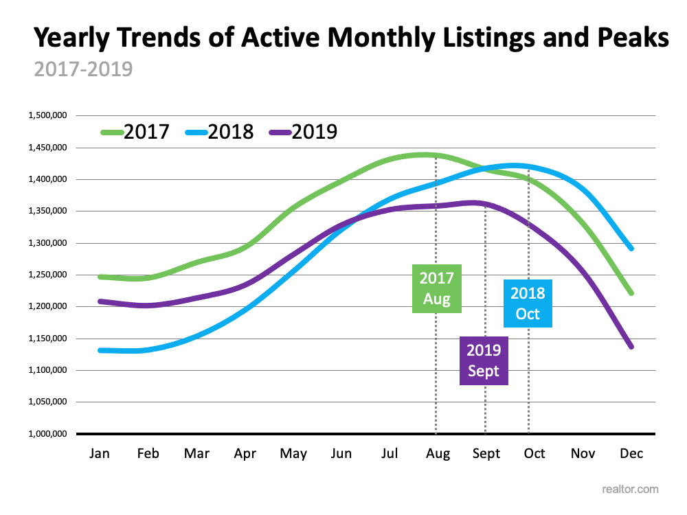 Is the Number of Homes for Sale Finally Growing?   MyKCM