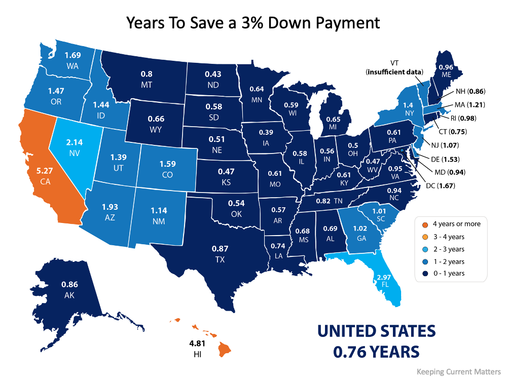 How Much Time Do You Need To Save for a Down Payment? | MyKCM
