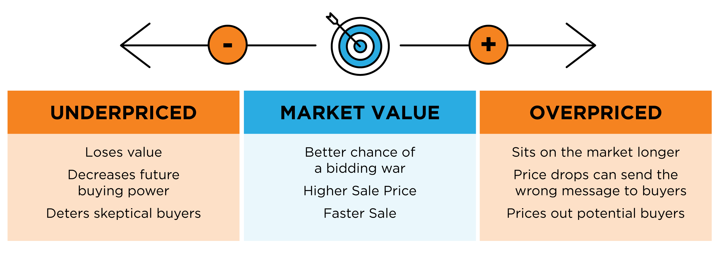 Selling Your House? Make Sure You Price It Right.   MyKCM