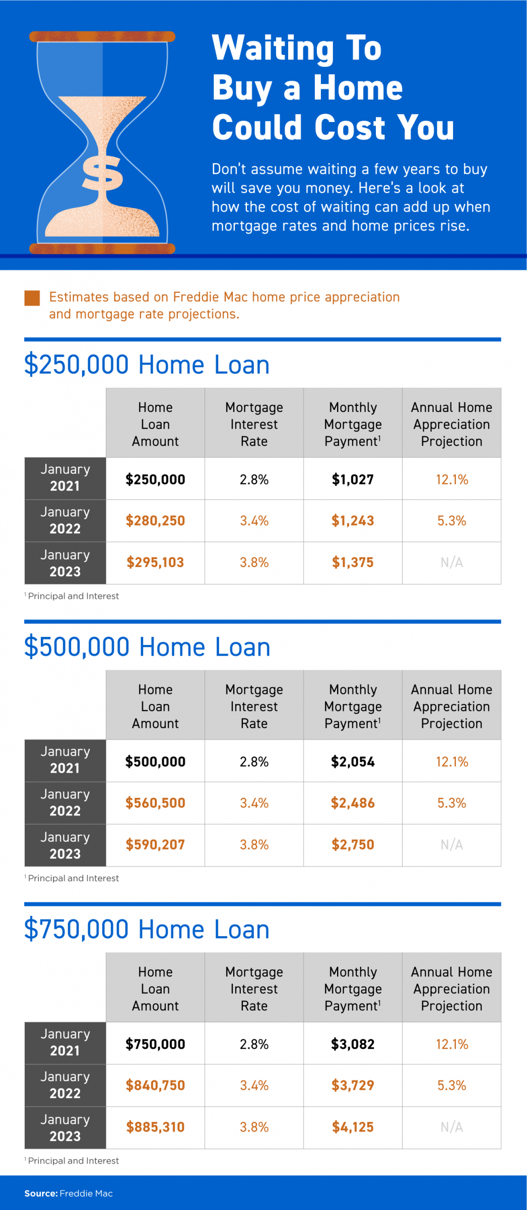 Waiting To Buy a Home Could Cost You [INFOGRAPHIC]   MyKCM