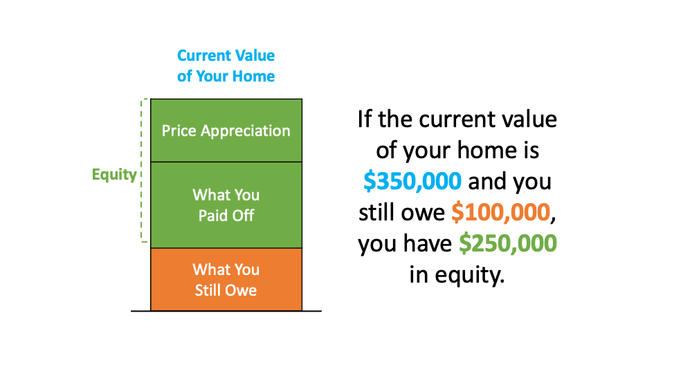 A Look at Home Price Appreciation and What It Means for Sellers | MyKCM