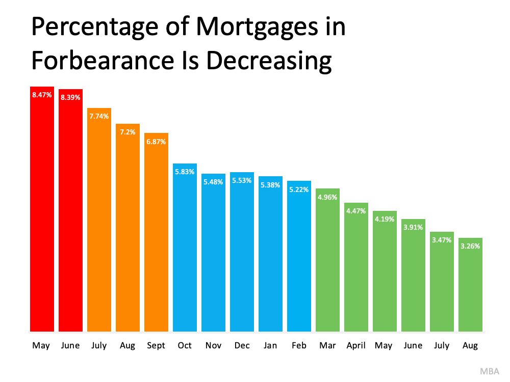 Understand Your Options To Avoid Foreclosure | MyKCM