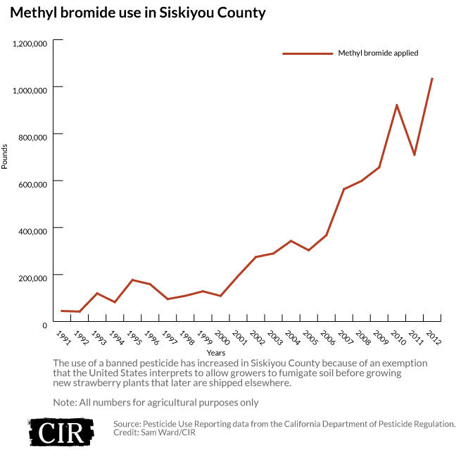 Methyl bromide use in Siskiyou County