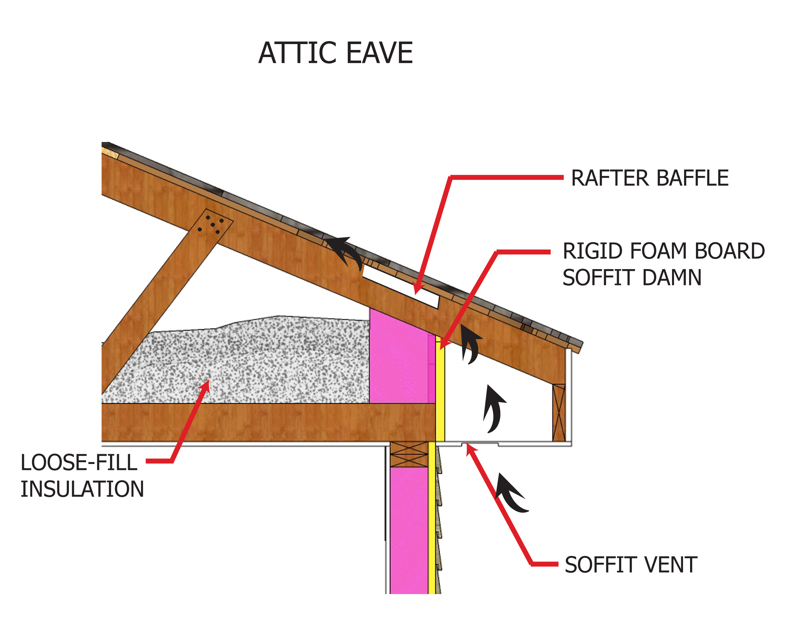 Attic Eave Loose Fill Insulation Inspection Gallery