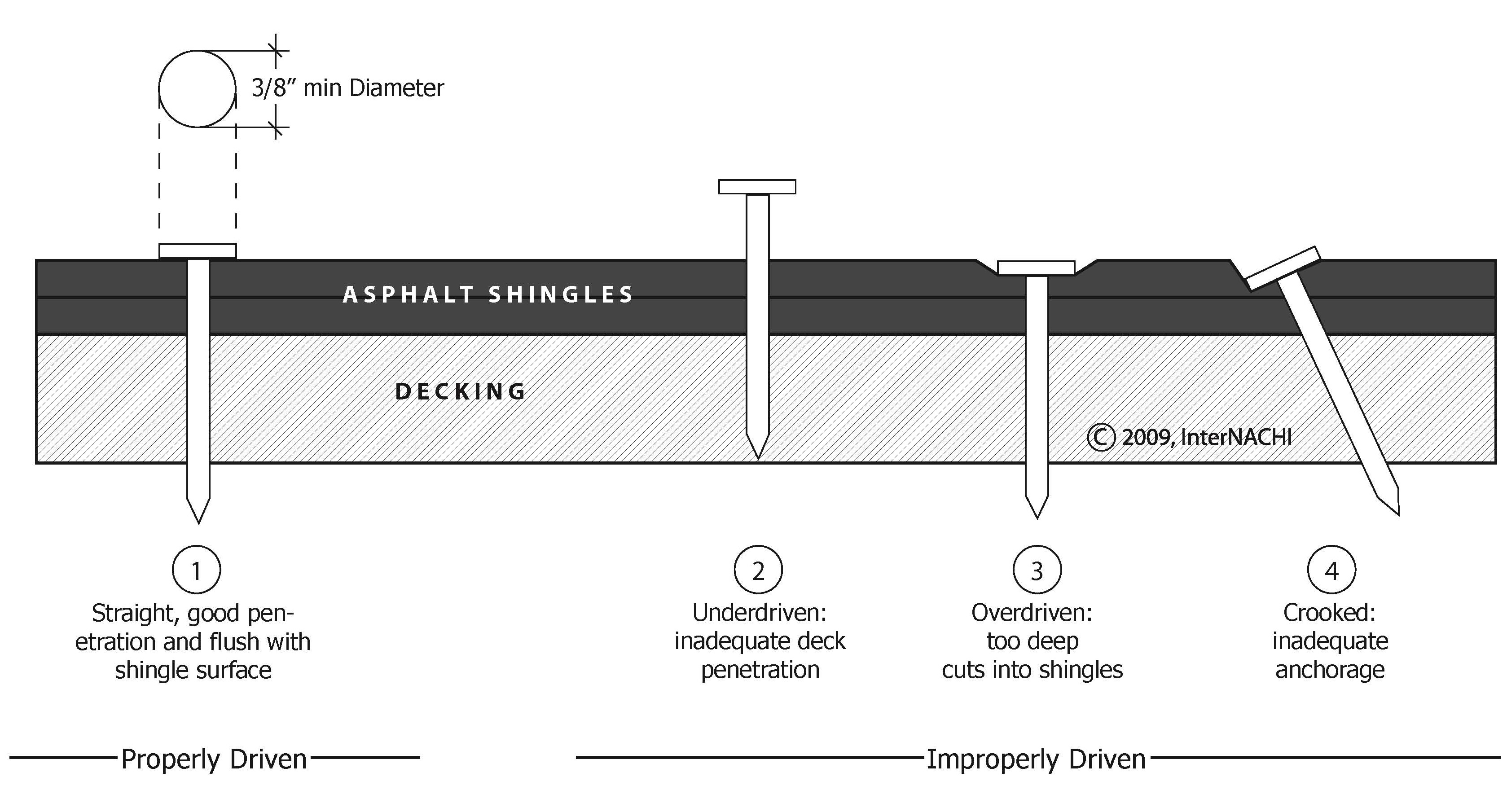 Asphalt Shingle Nailing Diagram Inspection Gallery