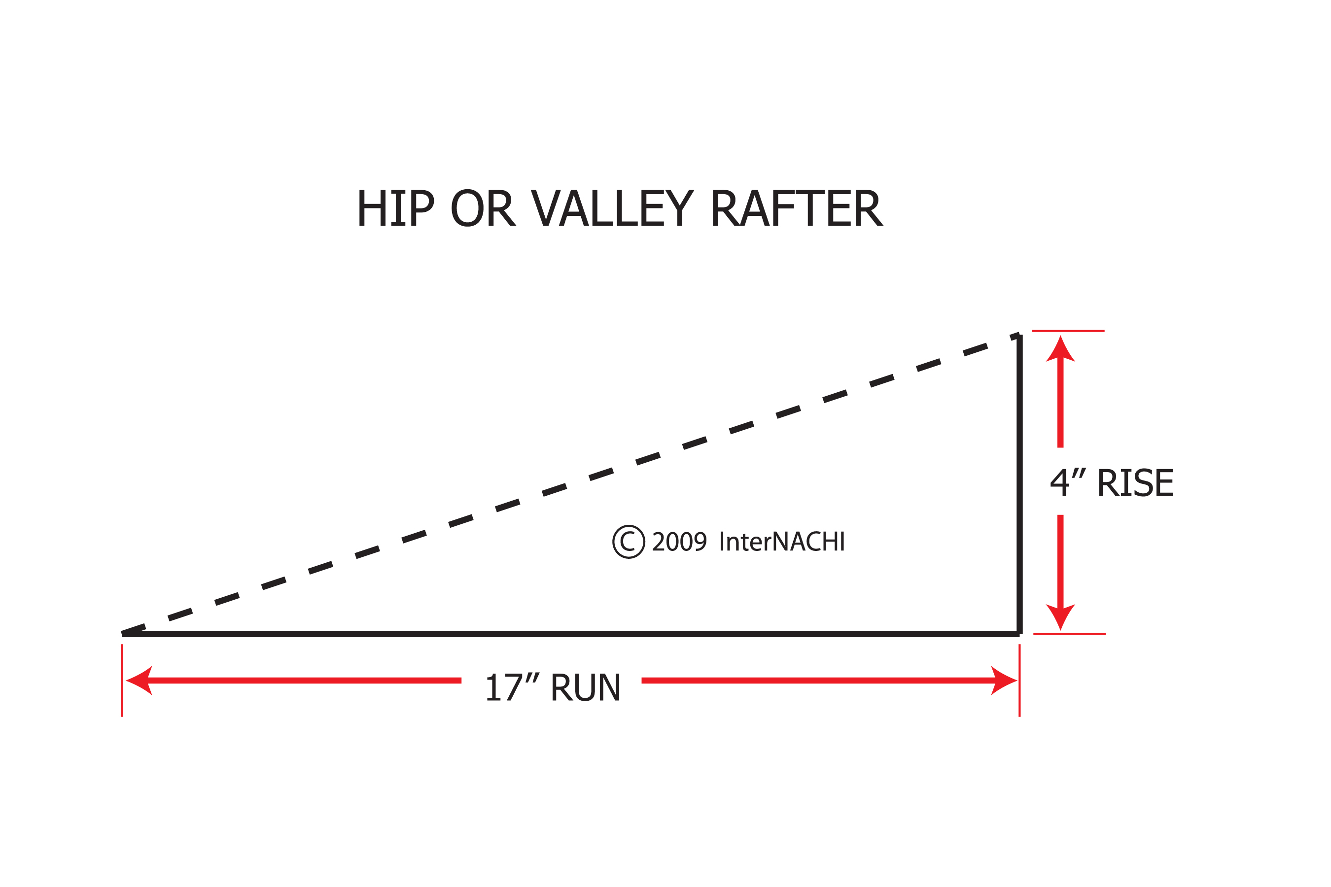 Hip Or Valley Rafter Rise Over Run Inspection Gallery