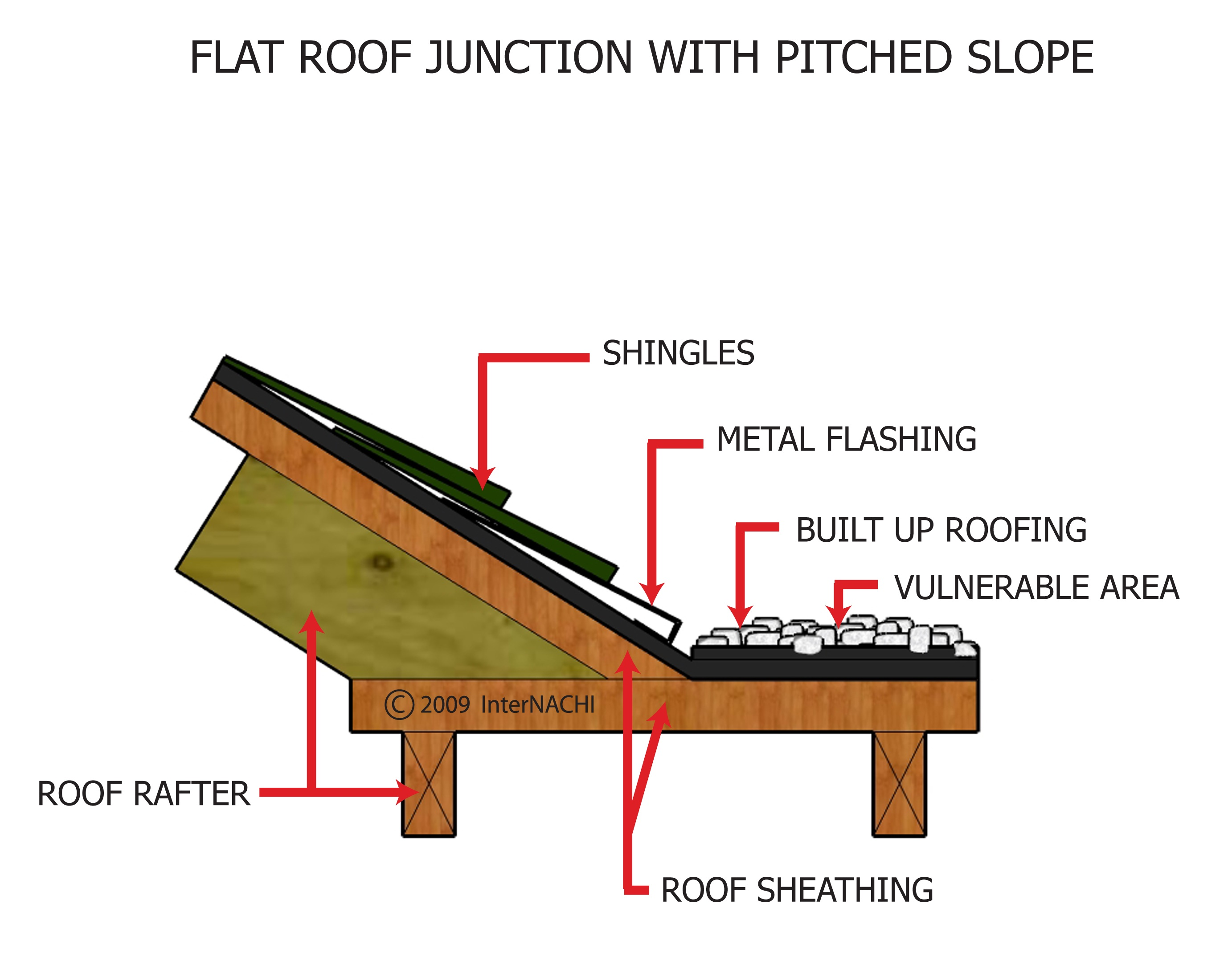 Flat Roof Junction With Pitched Roof Inspection Gallery