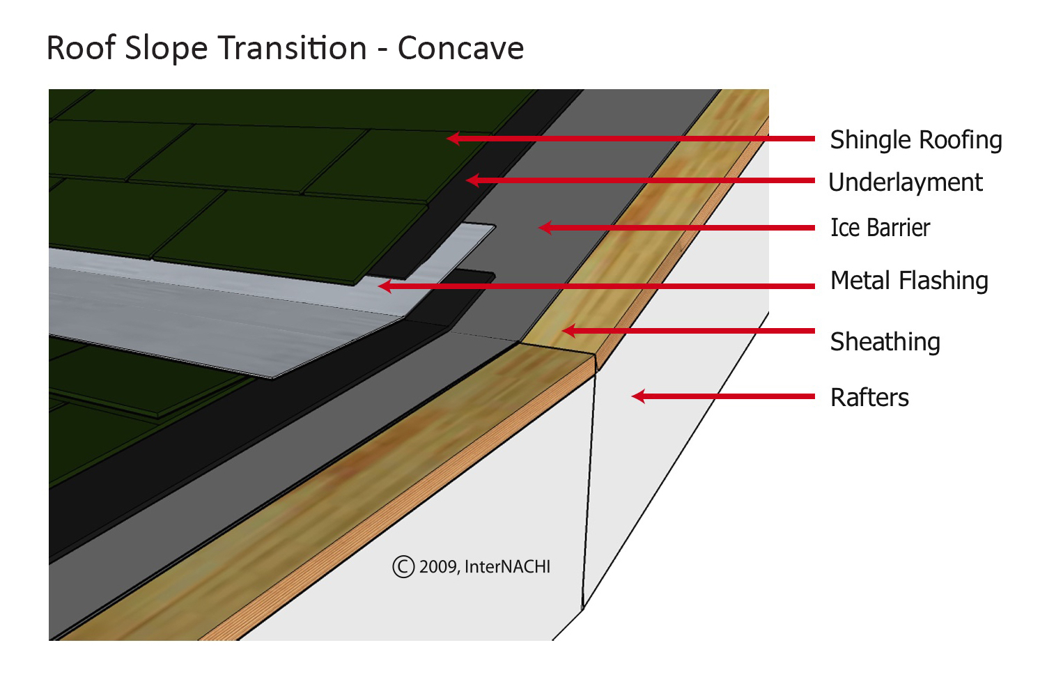 Roof Pitch Transition Concave Inspection Gallery