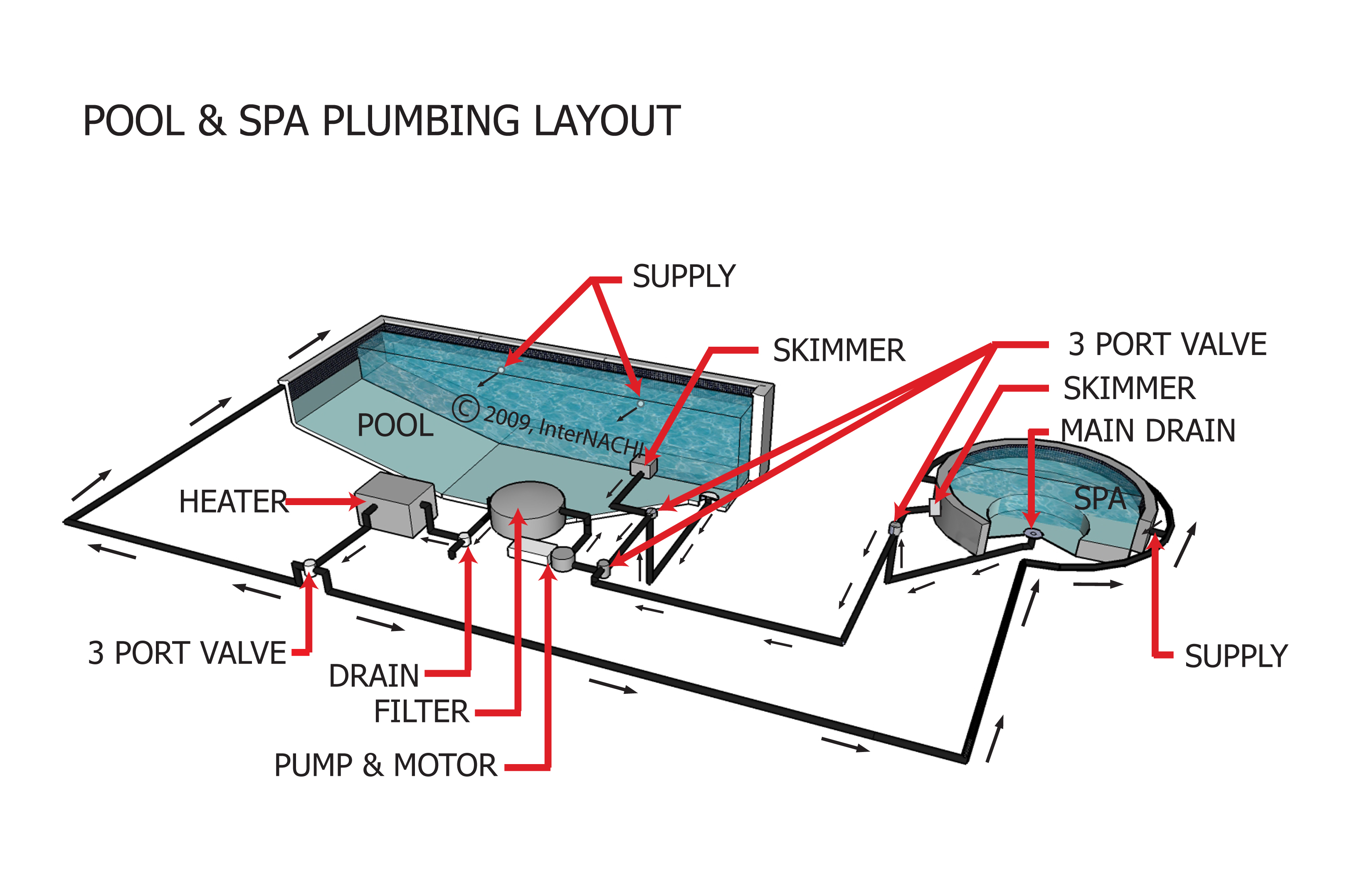 Pool  U0026 Spa Plumbing Layout - Inspection Gallery