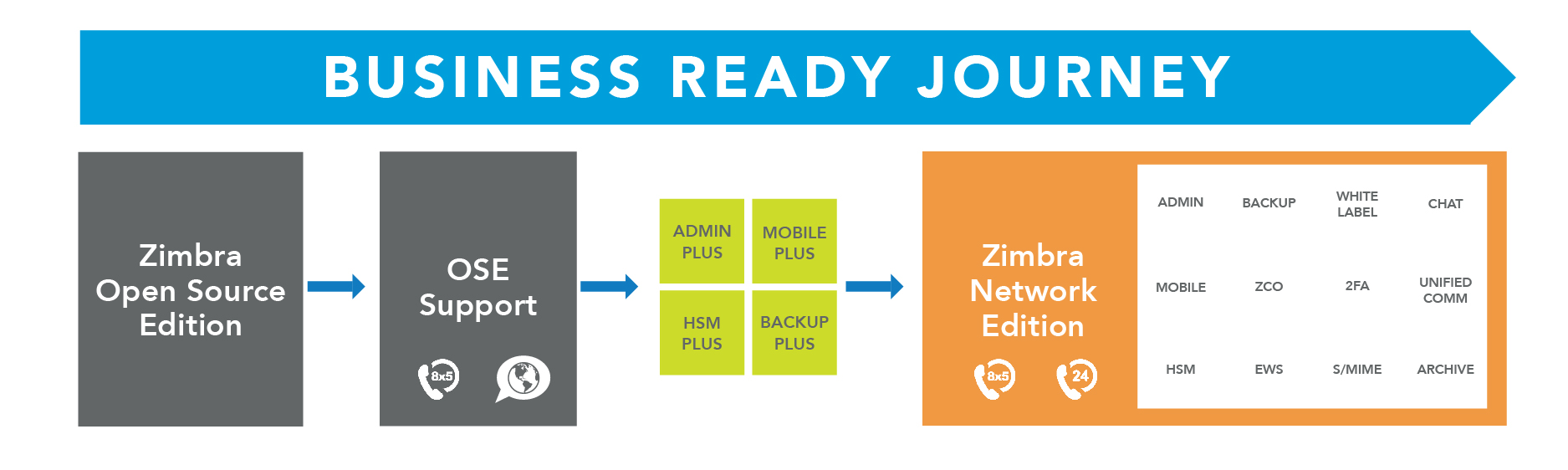 Synacor Launches New Support Program for 400+ Million Zimbra