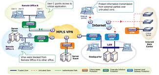 B.Sc in Network Security and Telecom Management