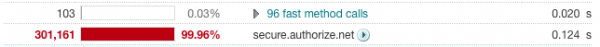 Authorize.net Response Times
