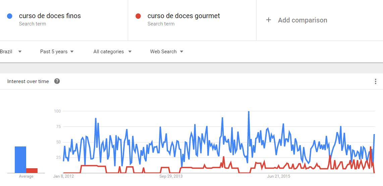 pesquisa no trends