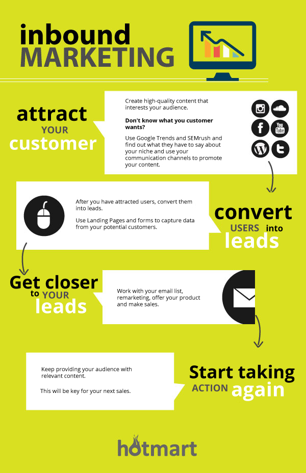 Inbound marketing process infographic