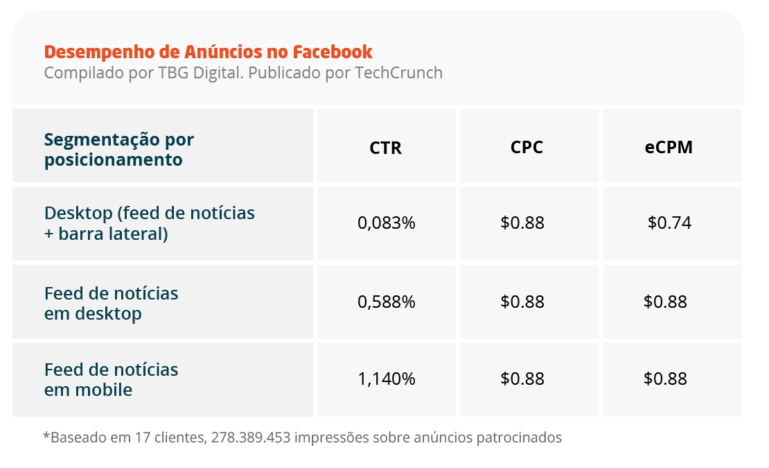 Desempenho de Anúncios no Facebook