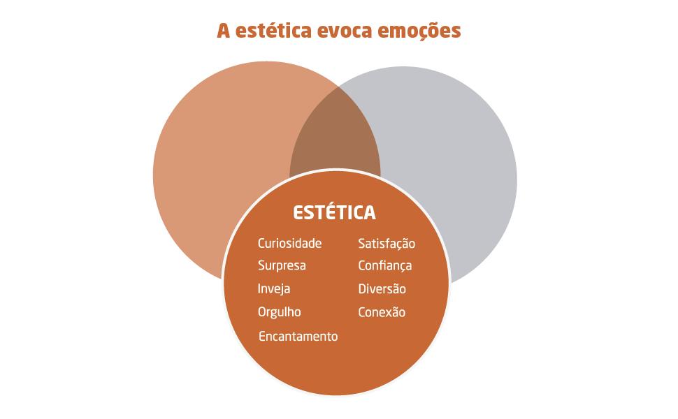 a estética evoca emoções