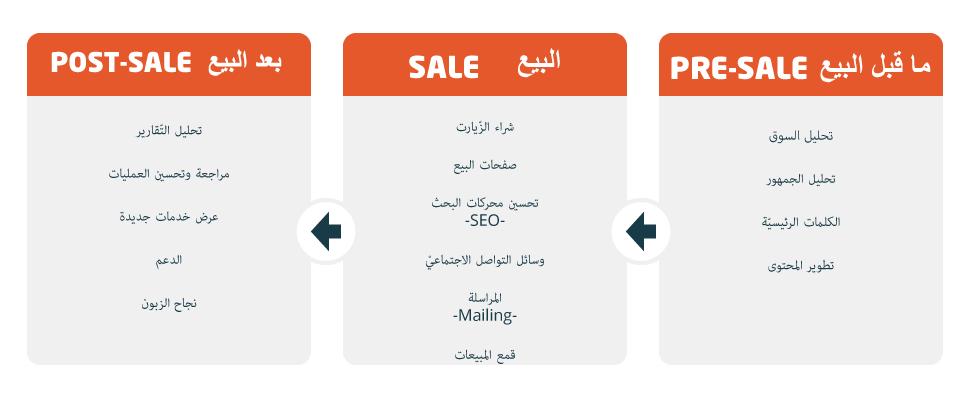 تخطيط المبيعات1