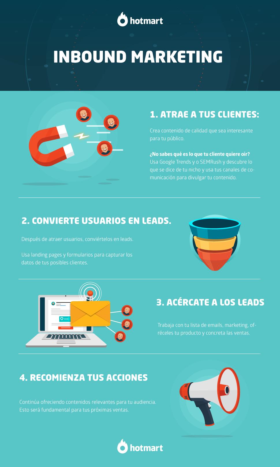 Infografía que muestra las etapas fundamentales del inbound marketing