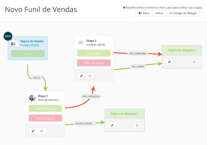 Na imagem, estão ilustradas as conexões das etapas do funil de vendas completo