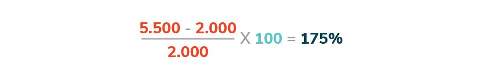 ROI - Cálculo do ROI