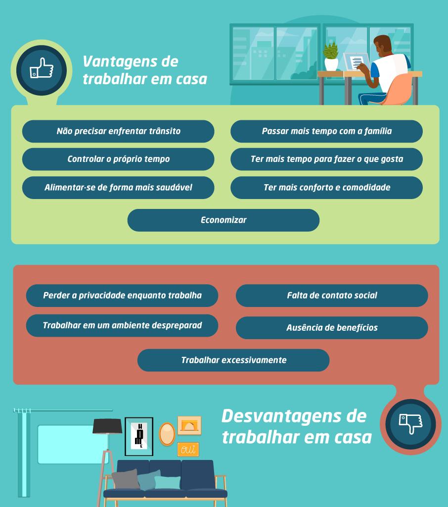 Trabalhar em casa- infográfico com as vantagens e desvantagens