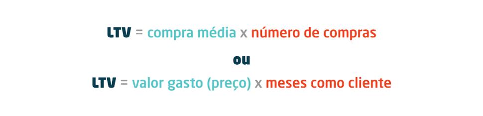 métricas - imagem do cálculo de LTV