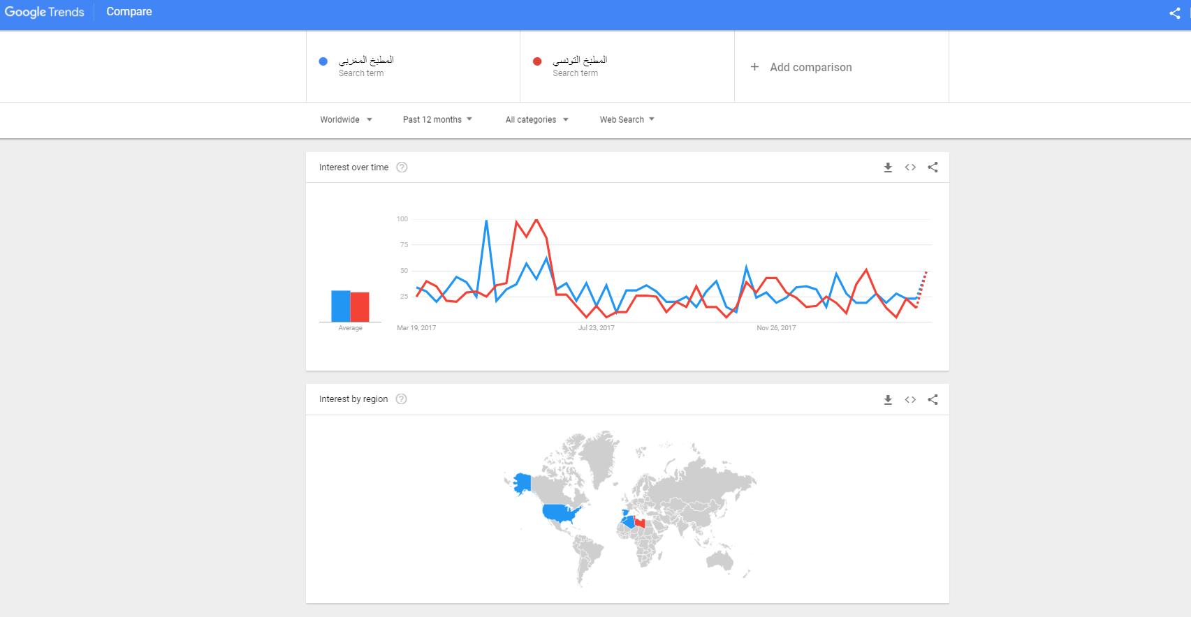 جوجل تريندز هي أداة تساعدك في التعرف على اتجاهات المستخدمين في البحث