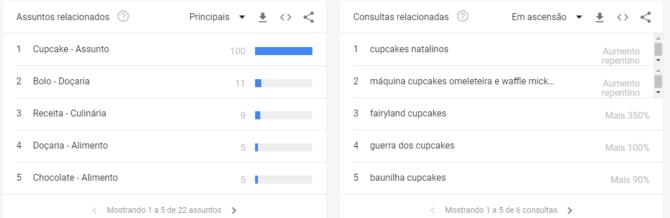 criar ebook cupcakes