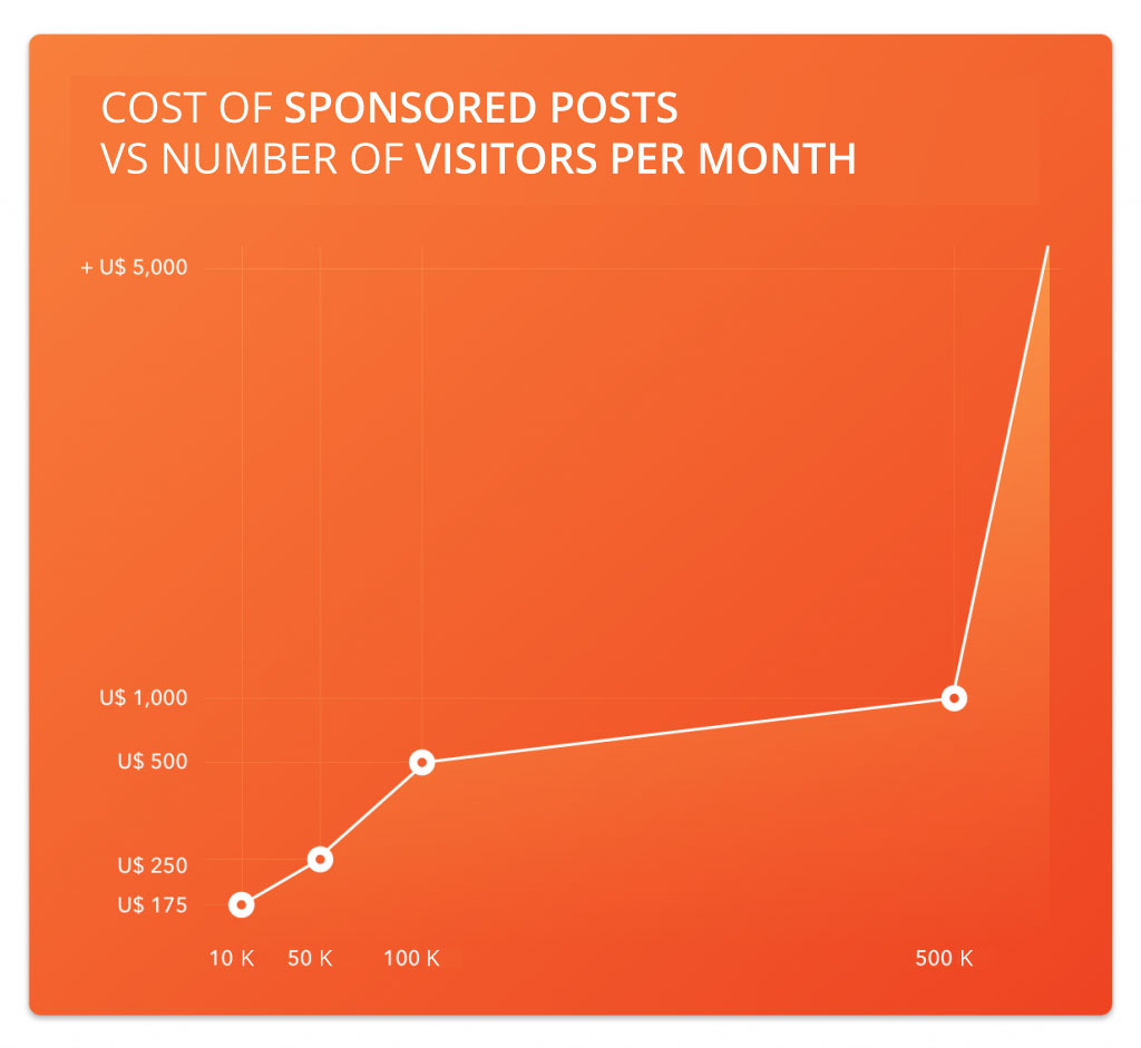 Graphic of the cost of sponsored posts vs number of visitors per month