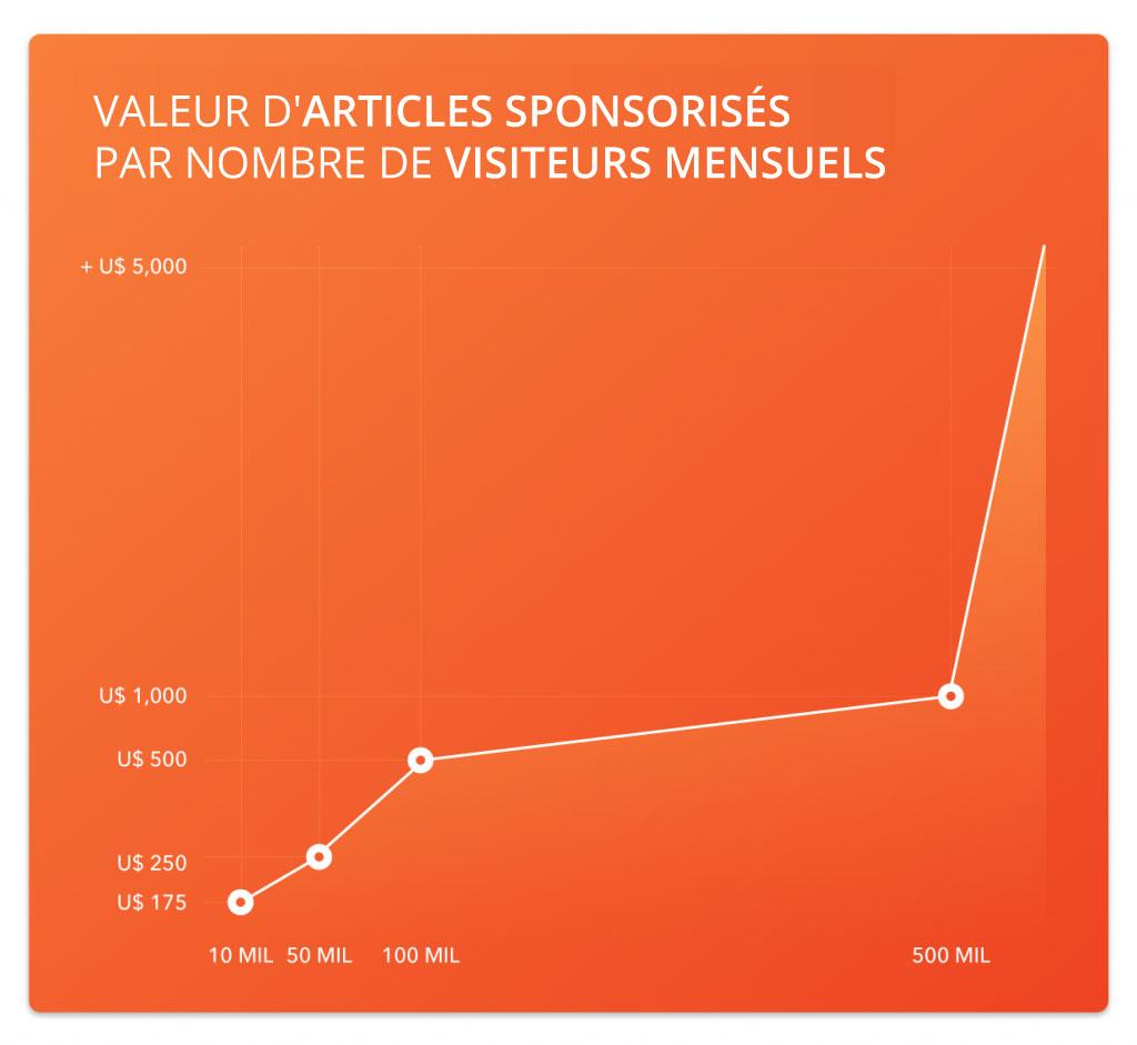 Graphique des valeur d'articles sponsorisés par nombre de visiteurs mensuels