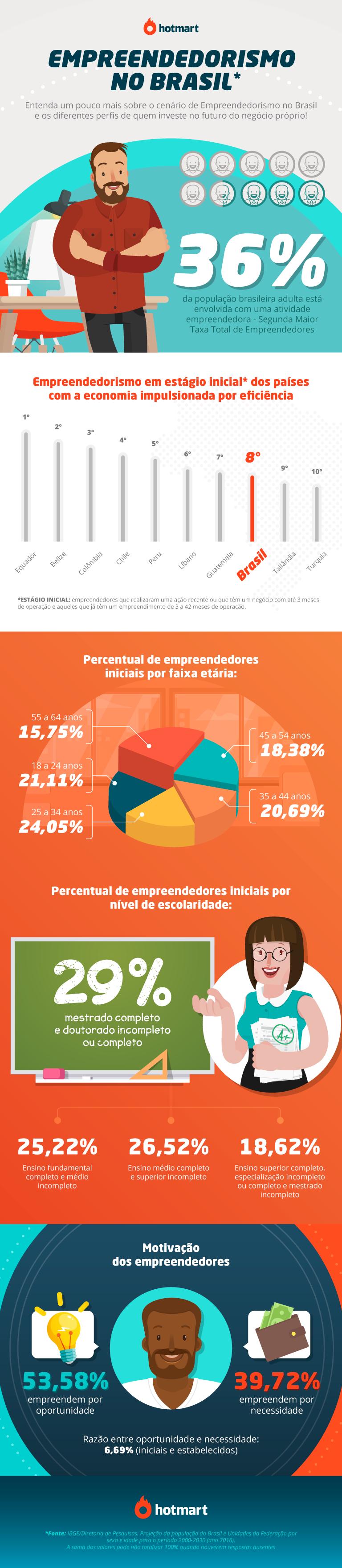 empreendedorismo no Brasil - Infográfico com os dados apresentados no texto sobre empreendedorismo