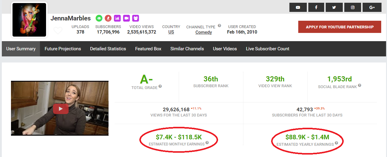 Social Blade speculations of amounts received by Jenna Marbles