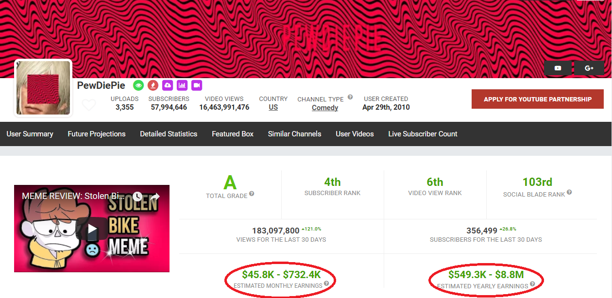 Social Blade speculations of amounts received by PewDiePie