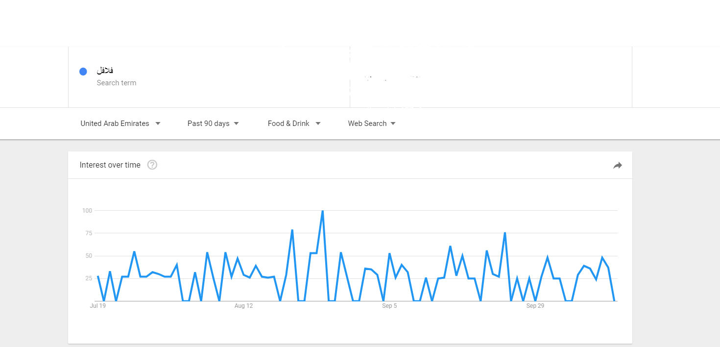 قم بزيارة Google Trends