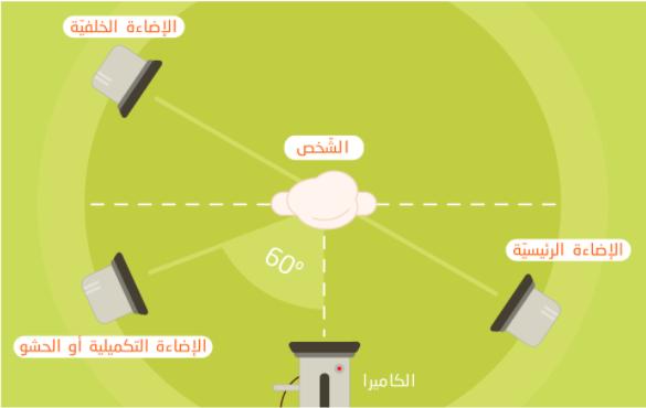 تعرف على أهم عناصر الإضاءة الرئيسية التي يجب توفرها
