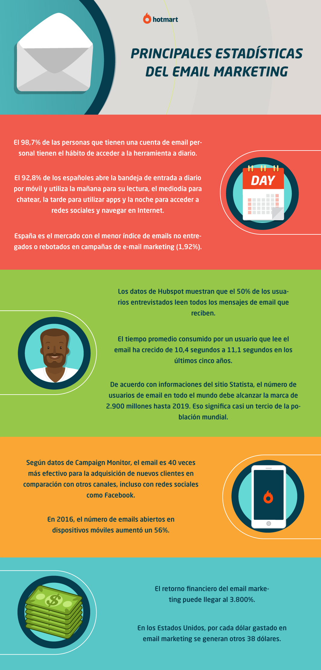 Infográfico de las principales estadísticas del email marketing