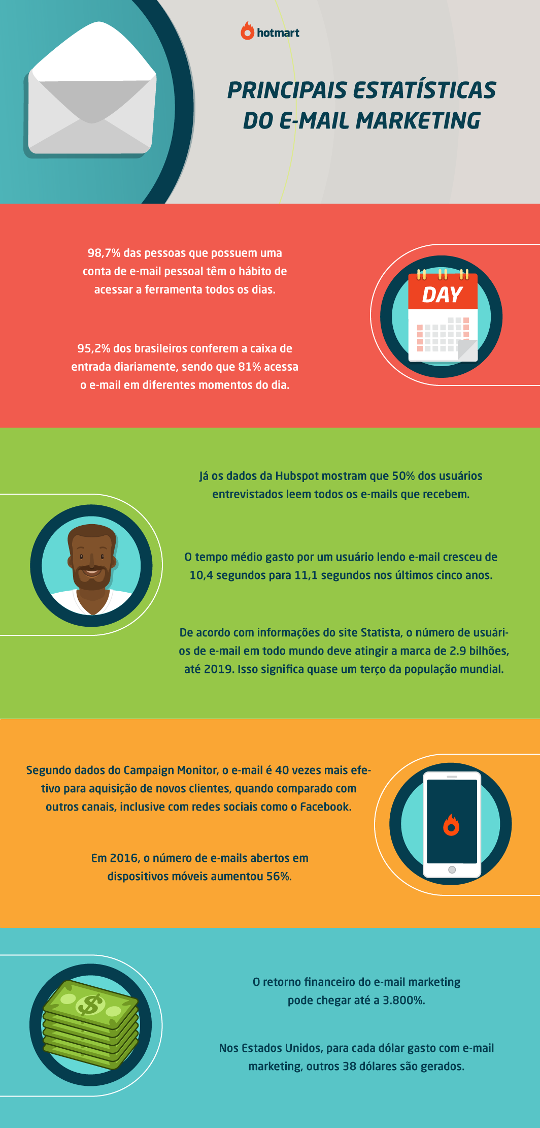 e-mail marketing - infográfico com estatísticas do e-mail marketing
