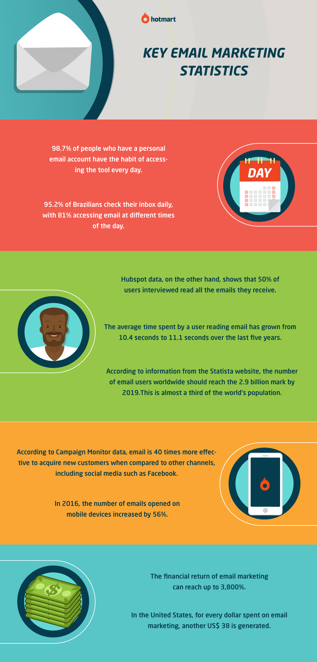 Infographic about the KEY eMAIL MARKETING STATISTICS