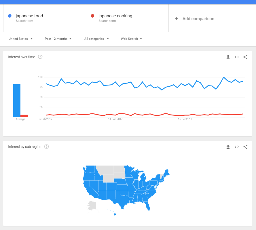 Image of the comparison graphic on Google Trends