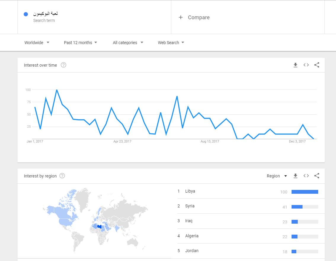 صورة توضح الرسم البياني في جوجل تريندز
