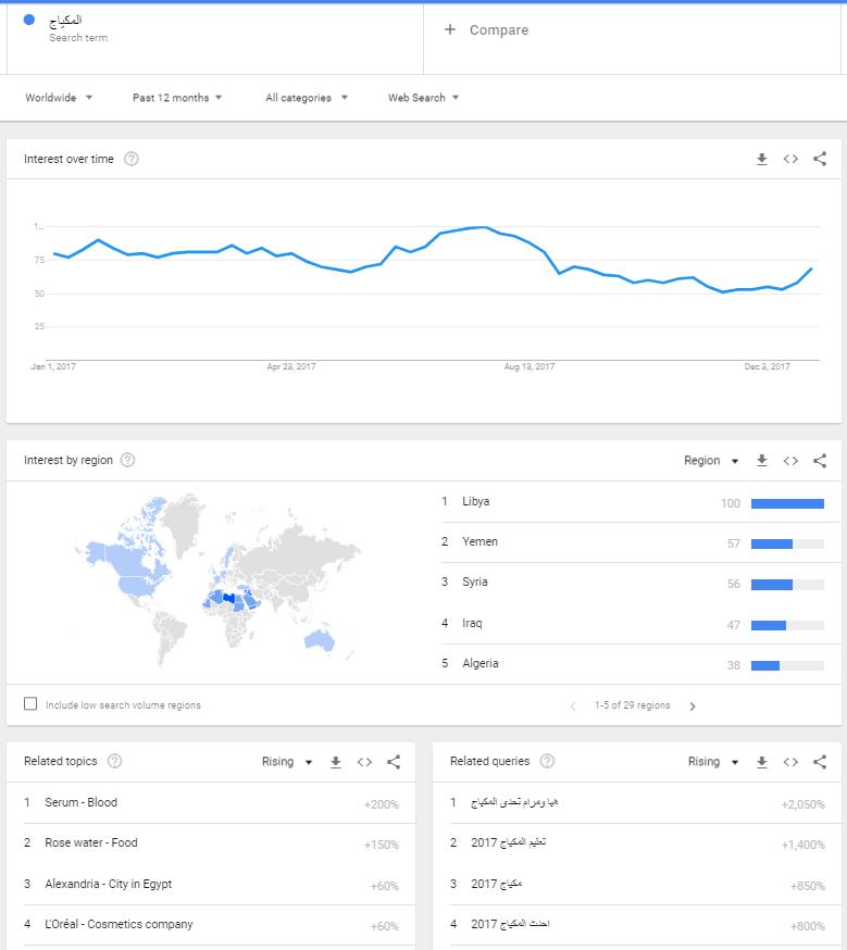 شكل يوضح المفاهيم التي يقترحها جوجل في جوجل ترنيدز