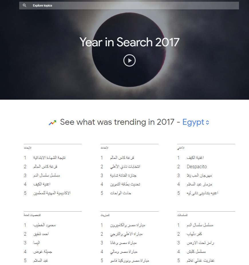 شكل يوضح أكثر الأبحاث بحثاً من المستخدمين في مصر