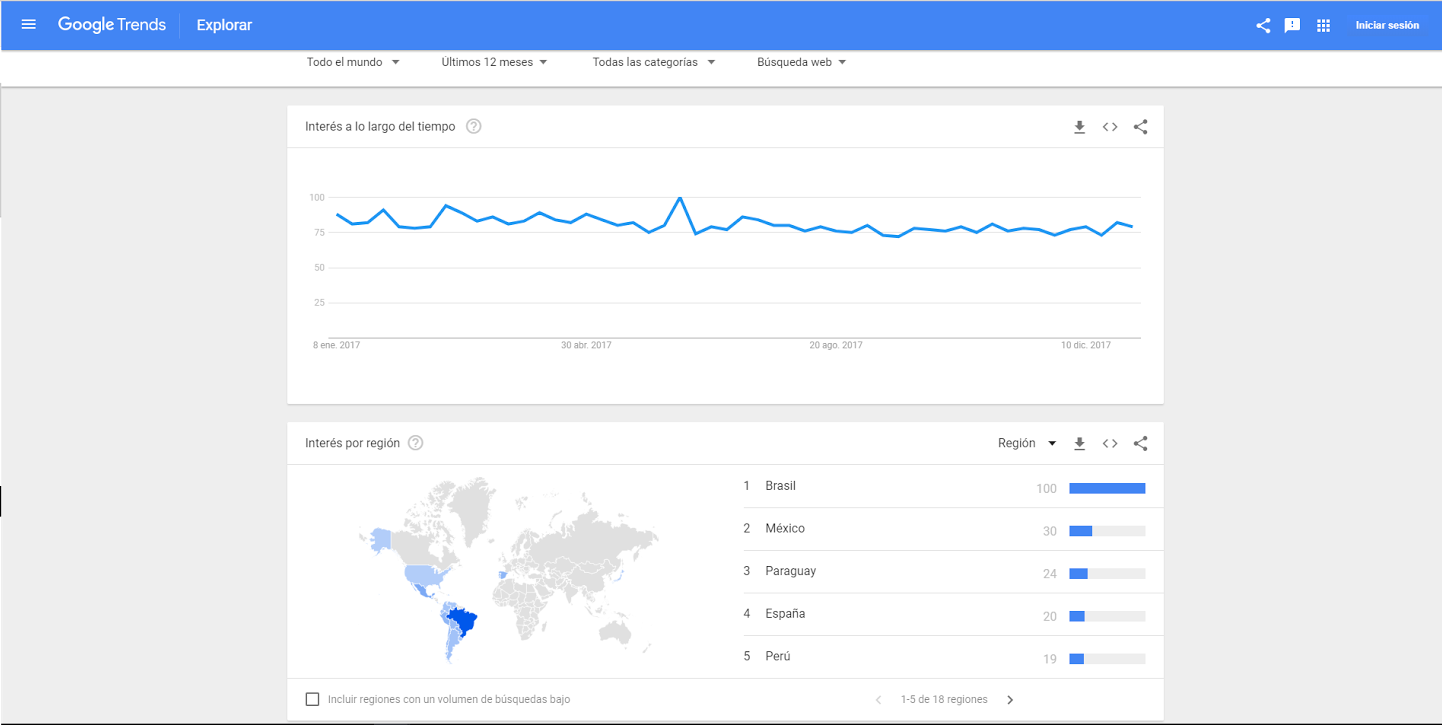 Google Trends - ejemplo 1