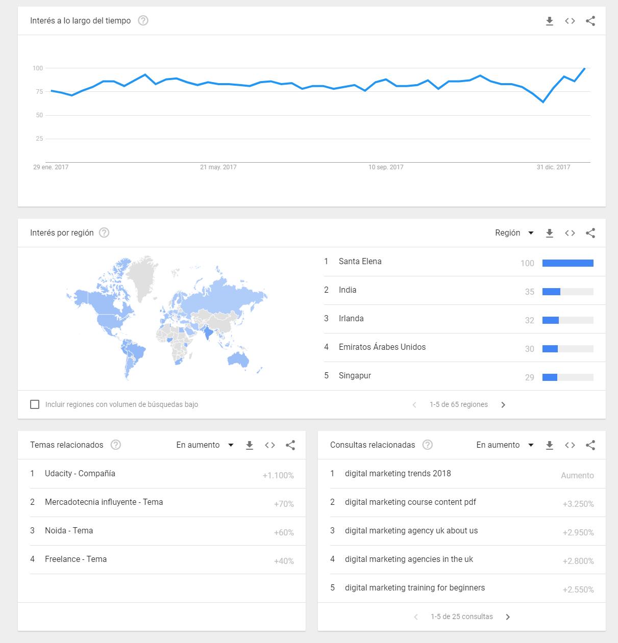 Google Trends - Ejemplo 8