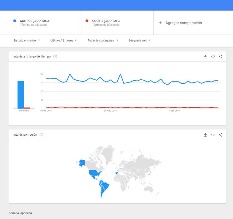 Google Trends - Ejemplo 9