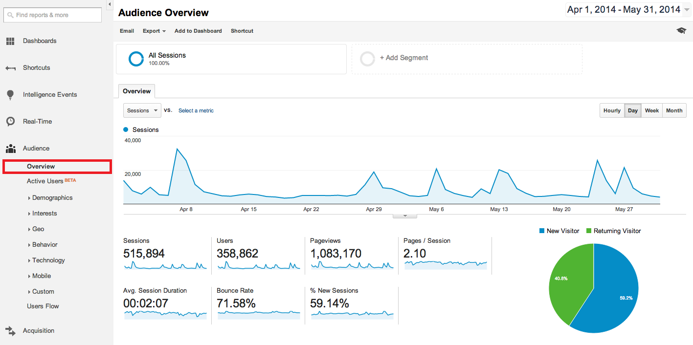 Screenshot of the screen Audience Overview on Google Analytics